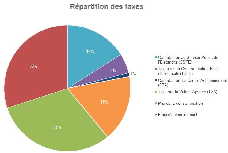 répartition taxes