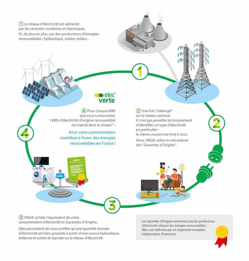 schéma électricité verte
