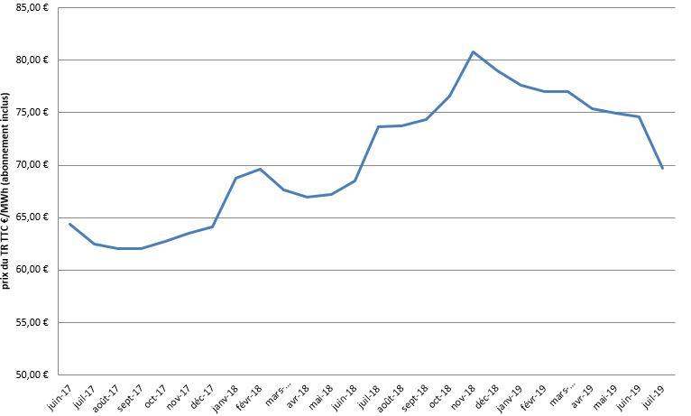 prix du kWh du gaz TR