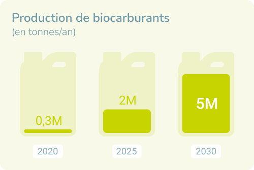 biocarburant totalenergies