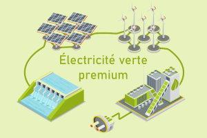 Électricité verte premium